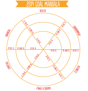 Mandala 2014 Maturidade